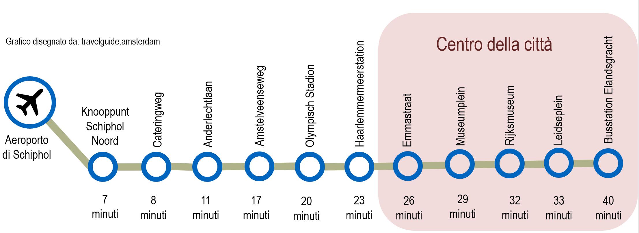 Airport Express Bus Amsteram fermate